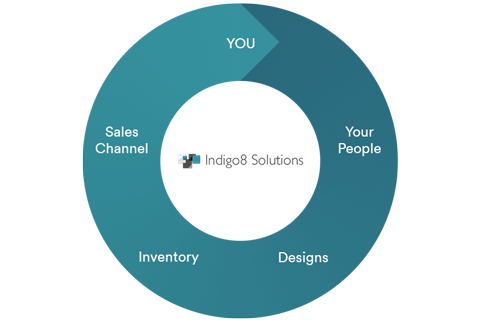 Use Indigo8 to connect with manufacturers, suppliers, agents and stockists easier than ever before saving you time and money